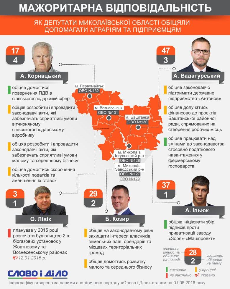 Ливик не смог вовремя достроить биогазовую установку, а Вадатурский заверил, что поддержит завод «Антонова».