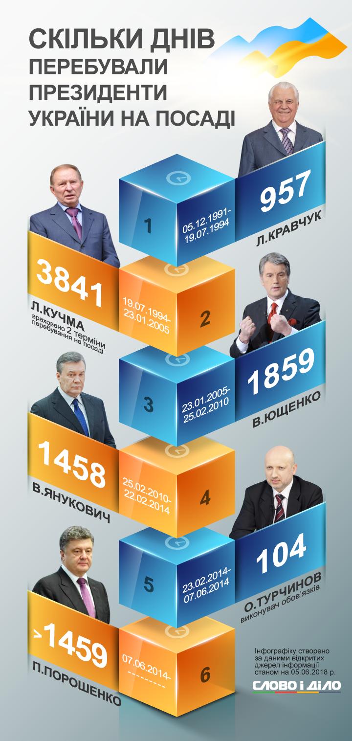 Президент Украины Петр Порошенко сегодня находится у власти 1459 дней. А это ровно на день больше, чем у беглого Януковича. Кто из гарантов Конституции дольше всех пробыл в кресле главы государства, смотрите на нашей инфографике.