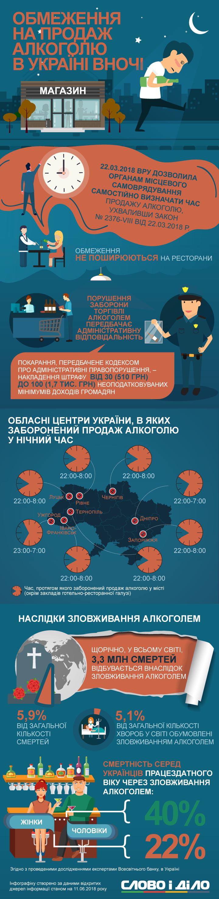 У Чернігові, Черкасах, Ужгороді, Луцьку, Івано-Франківську та Львові вже заборонено продавати спиртне вночі. В столиці суд скасував таке рішення міськради.