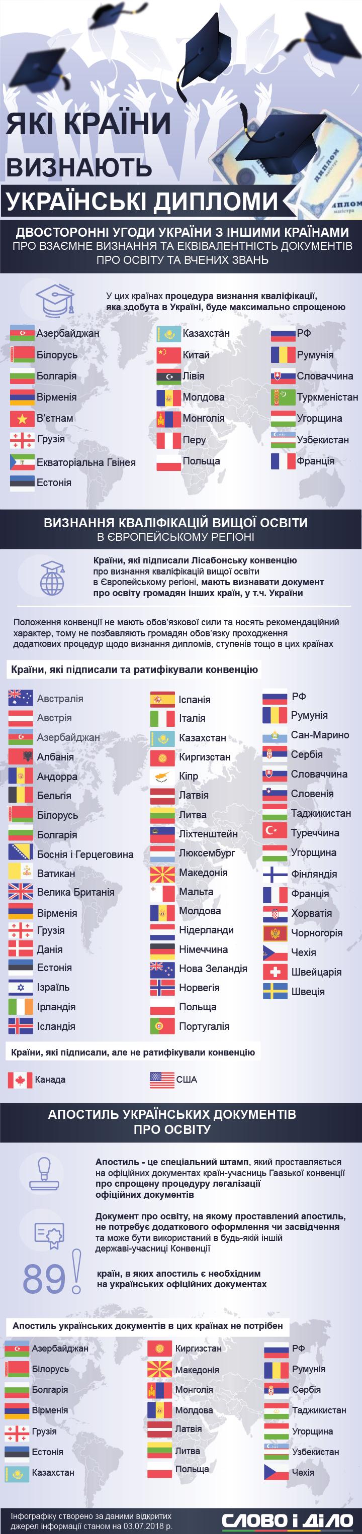 Українські дипломи визнають у країнах СНД, а також у 89 кранах світу без особливих вимог. У Польщі, Чехії та деяких європейських країнах можуть відмовити у визнанні диплому без апостилю.