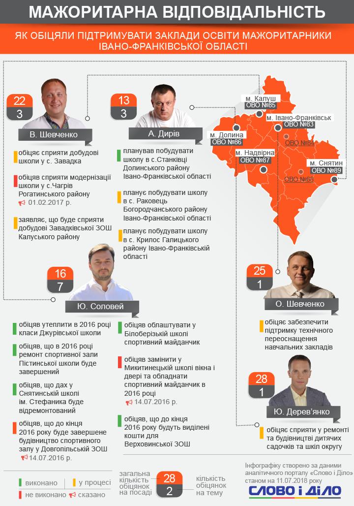 Активніше за всіх обіцянки щодо ремонту освітніх установ роздає депутат Юрій Соловей, у нього їх сім.