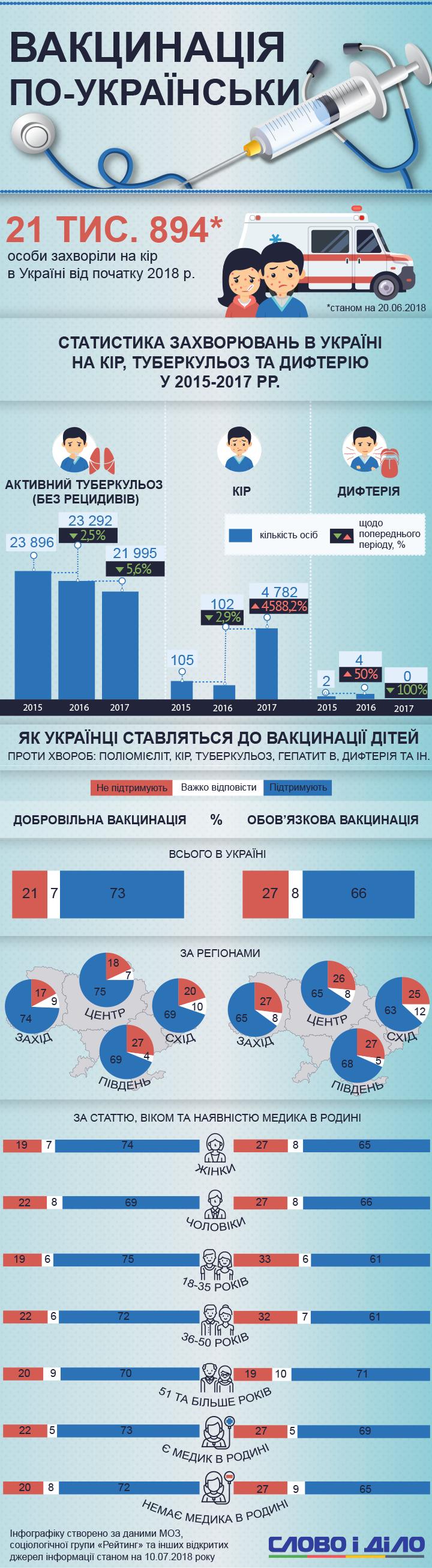 27 відсотків українців виступають проти обов'язкової вакцинації дітей, а 21 відсоток – не хоче робити цього добровільно.
