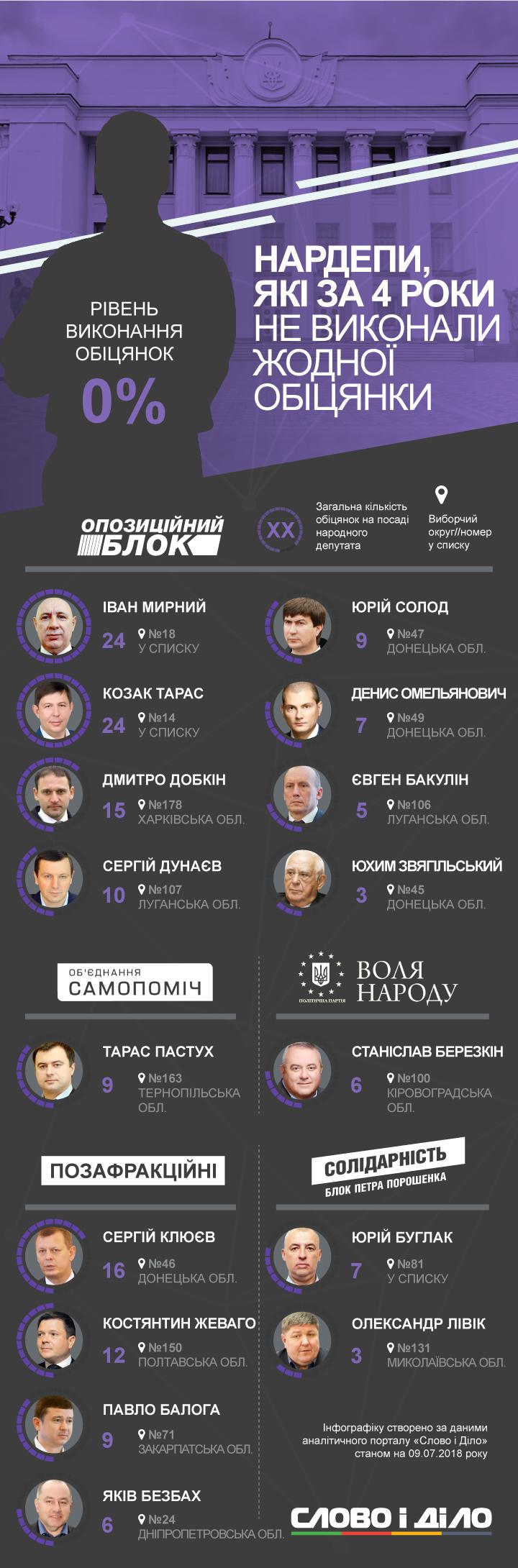 У Верховній Раді 16 народних депутатів із початку каденції не виконали жодної обіцянки. Половина з них входять до однієї фракції.