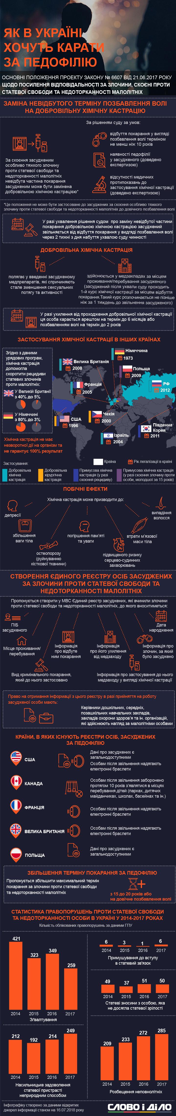 В Україні можуть запровадити добровільну хімічну кастрацію для педофілів і створити реєстр засуджених за цей злочин.