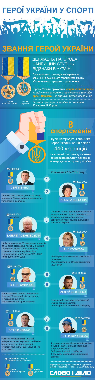Звание Героя Украины за всю историю независимости страны получили 8 спортсменов. Последний раз награда вручалась 12 лет назад паралимпийской чемпионке Елене Юрковской.
