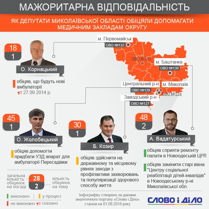 Депутаты-мажоритарщики Николаевской области давали не так уж много обещаний по медицинским учреждениям и выполняют их слабо.