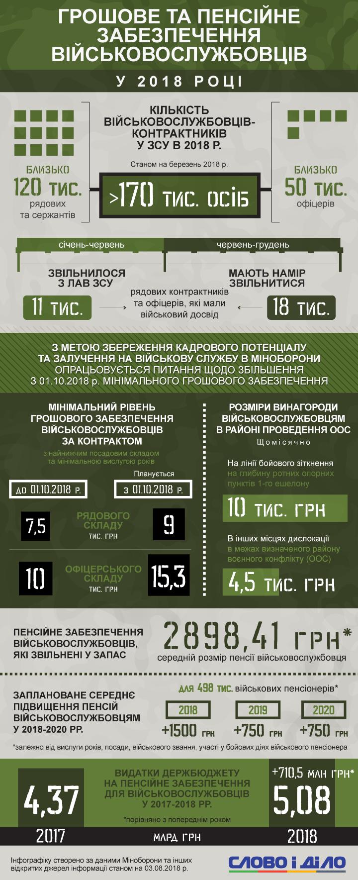 Контрактники в ВСУ с 1 октября будут получать 9 тысяч гривен (рядовой состав) и 15,3 тысячи гривен (офицеры).