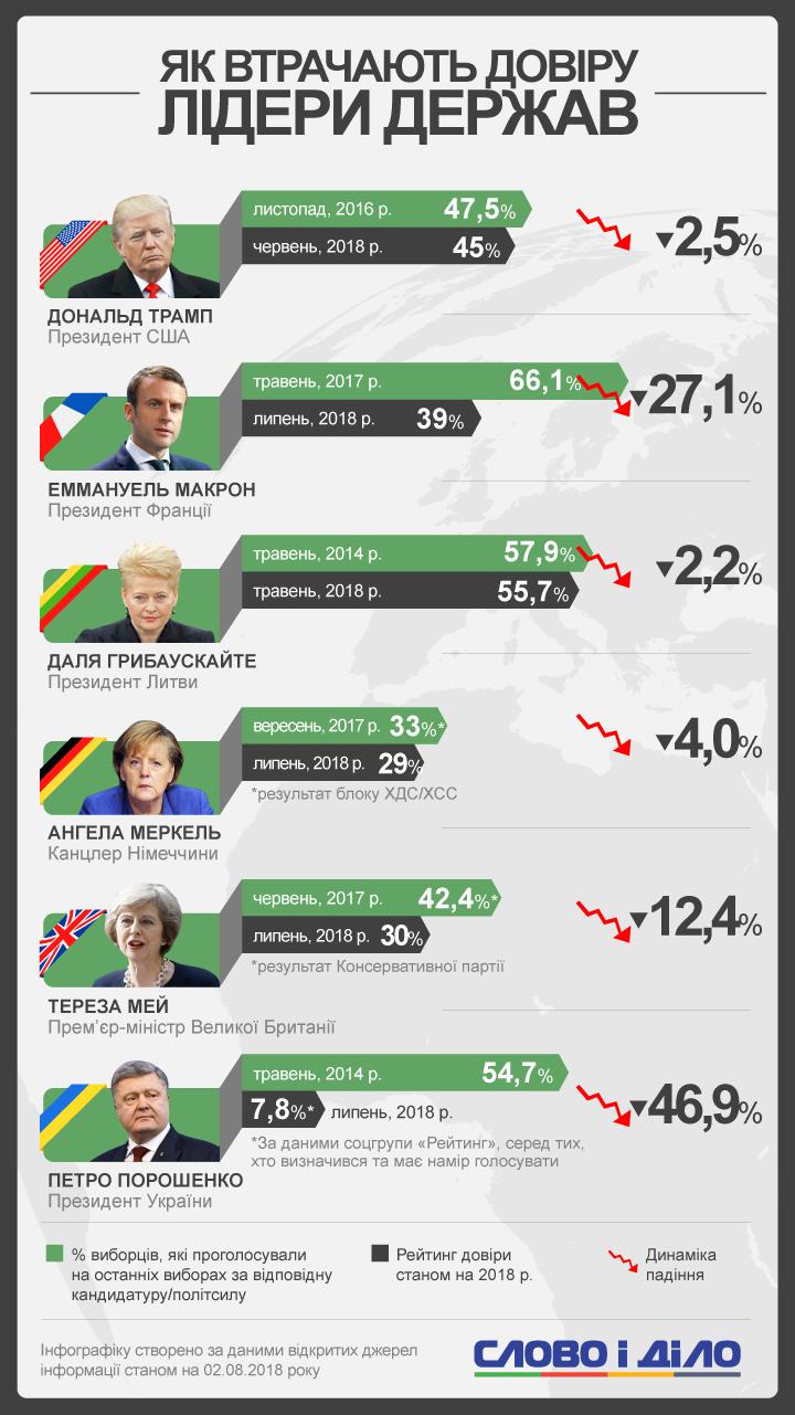 Рейтинг довіри до Петра Порошенка за чотири роки після виборів впав майже на 47%. У Трампа, Макрона, Мей, Меркель і Грібаускайте теж є проблеми, але не такого масштабу.