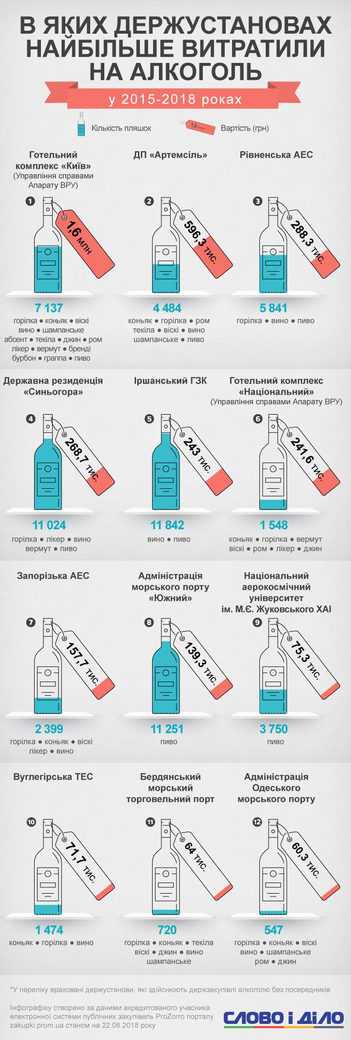 Администрация морского порта Южный купила больше 11 тысяч бутылок пива, а Ровненская АЭС – водку, вино и пиво.