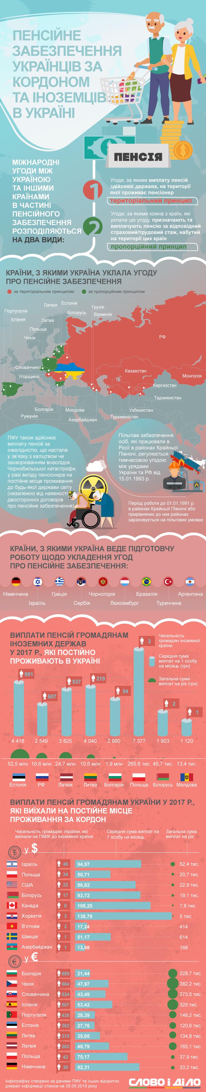 Слово і Діло розбиралось, як українці за кордоном отримують пенсійні виплати та які пенсії в іноземців в Україні.