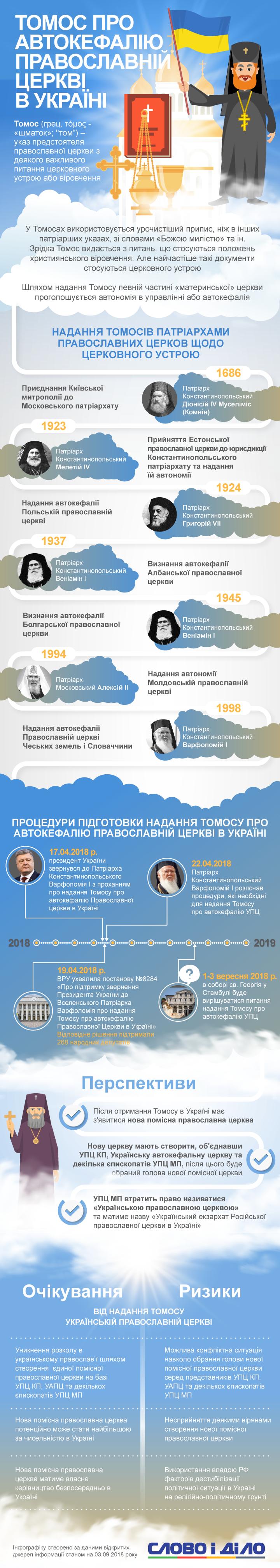 Томос про автокефалію багато церков Східної Європи намагалися отримати протягом десятиліть. Що чекає на Україну з появою єдиної помісної церкви?