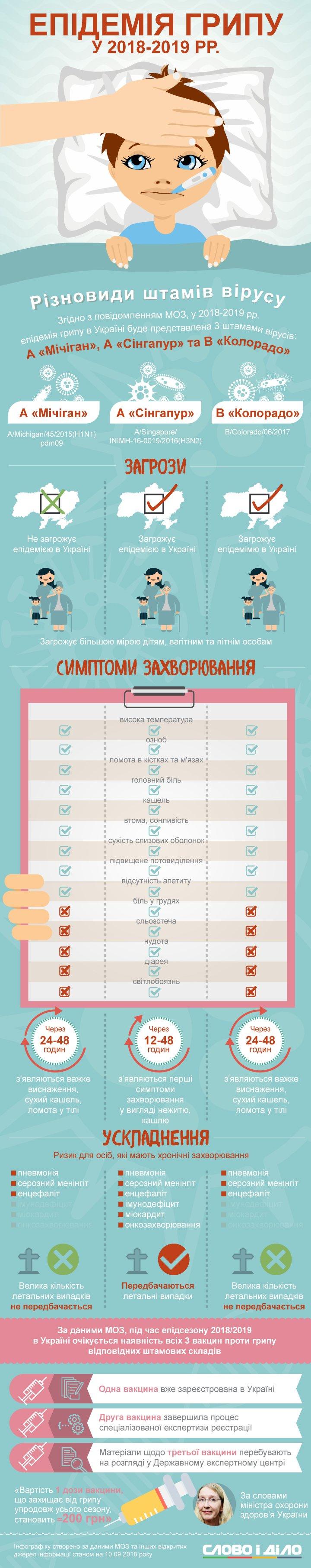 Епідемія грипу в Україні може розпочатися вже з жовтня. Цього разу українцям загрожують три штами.