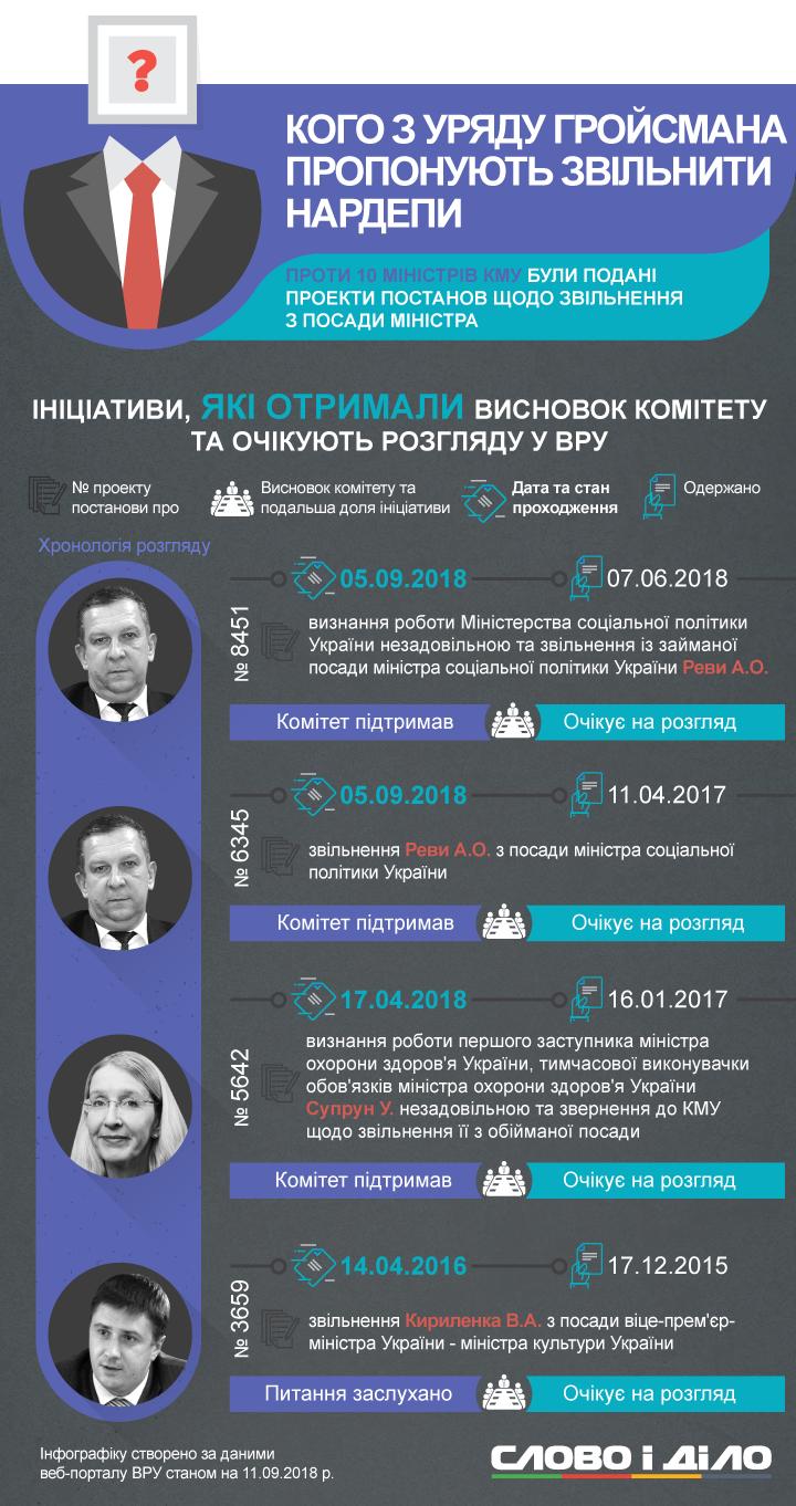 Найчастіше нардепи намагалися звільнити Авакова, Супрун, Реву та Петренка. Найактивніше щодо усунення міністрів з посад виступає депутат Каплін.