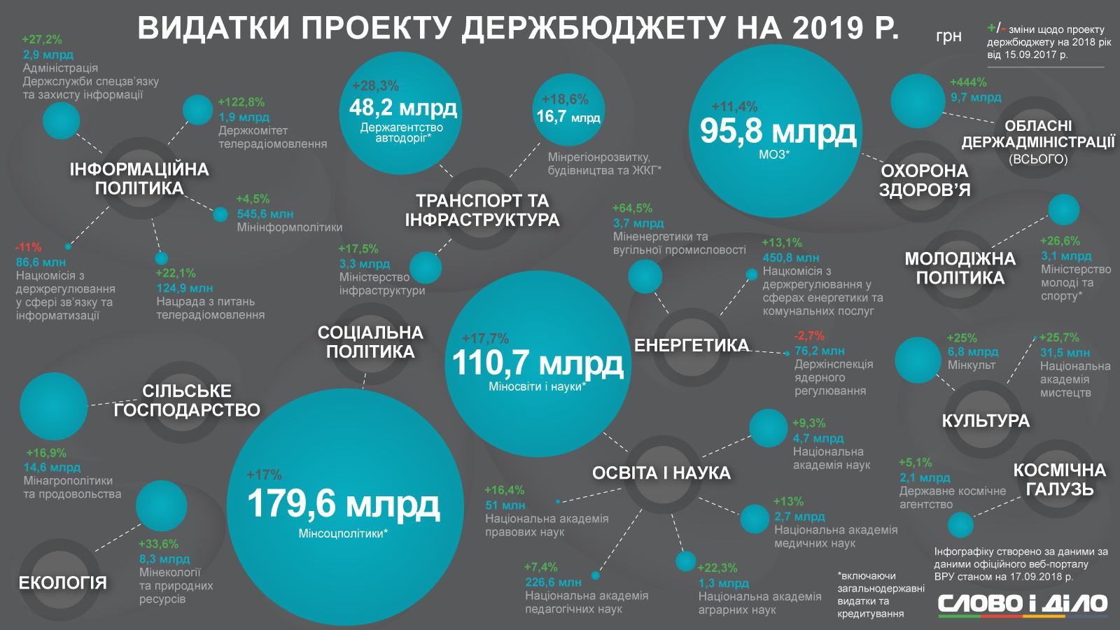 Картинки по запросу Проект бюджету - 2019