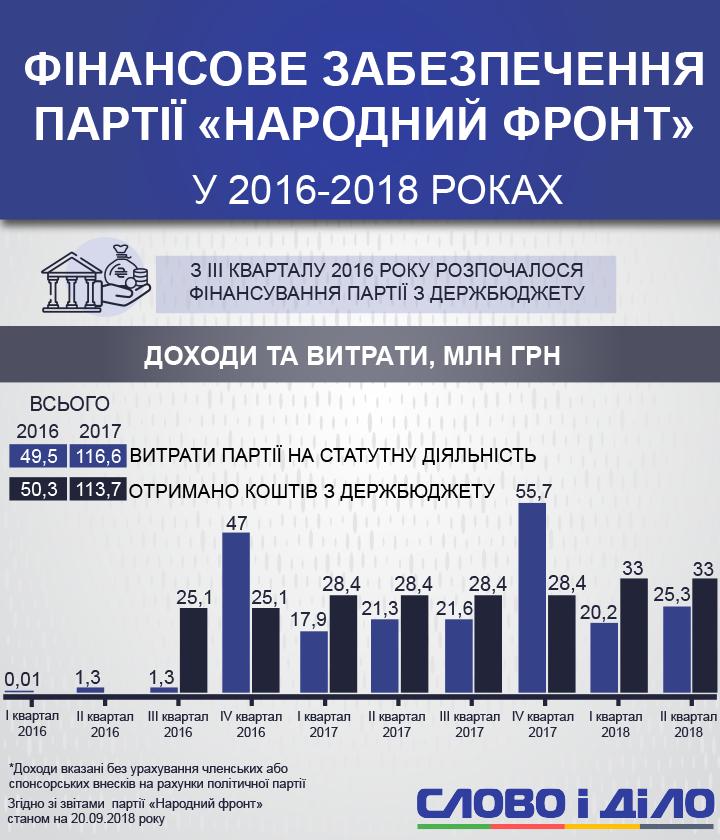 Слово і Діло продовжує цикл розслідувань про те, як парламентські партії витрачають гроші з державного бюджету. Сьогодні детально про Народний фронт.