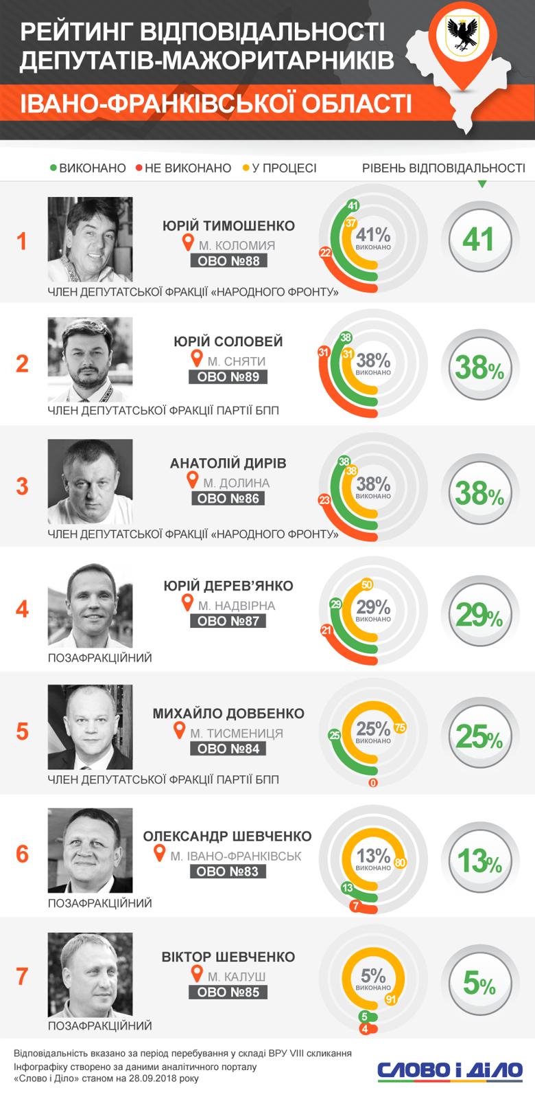 Жоден мажоритарник Івано-Франківської області не зміг виконати й половини зобов'язань перед виборцями. Претенденти на президентське крісло перебувають у хвості рейтингу.