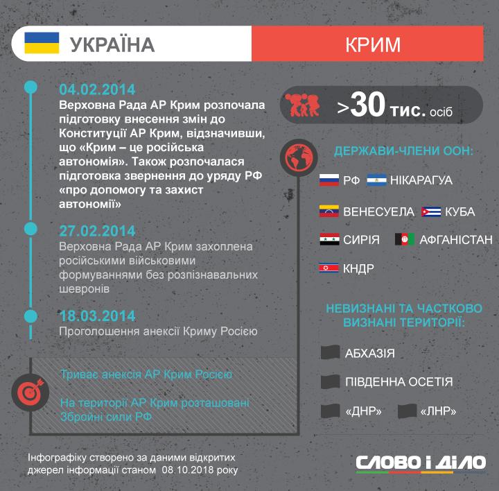К каким этническим конфликтам причастна Москва и сколько фейковых республик сейчас находится на содержании Кремля, исследовали наши аналитики.