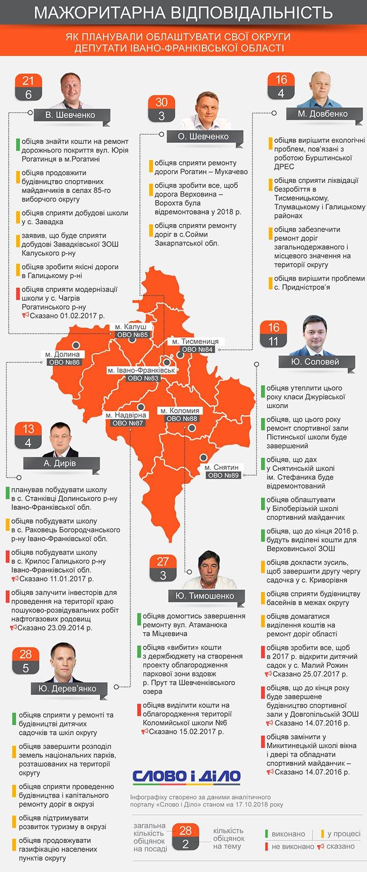 Соловей ремонтував школи й будував садочки, Дирів шукав інвесторів для нафтової галузі краю, Шевченко обіцяв ремонтувати дороги.