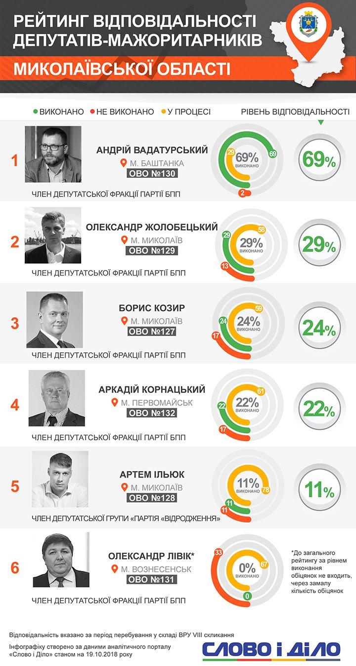 Вадатурский выполнил 69 процентов обещаний. Остальные мажоритарщики Николаевской области не смогли выполнить и 30 процентов обязательств перед избирателями.