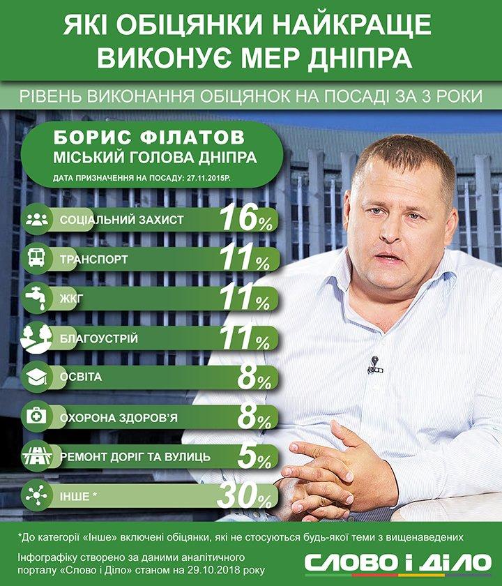 Мэр Днепра Борис Филатов собирается достроить в городе метро, сделать аэропорт и отремонтировать набережную.