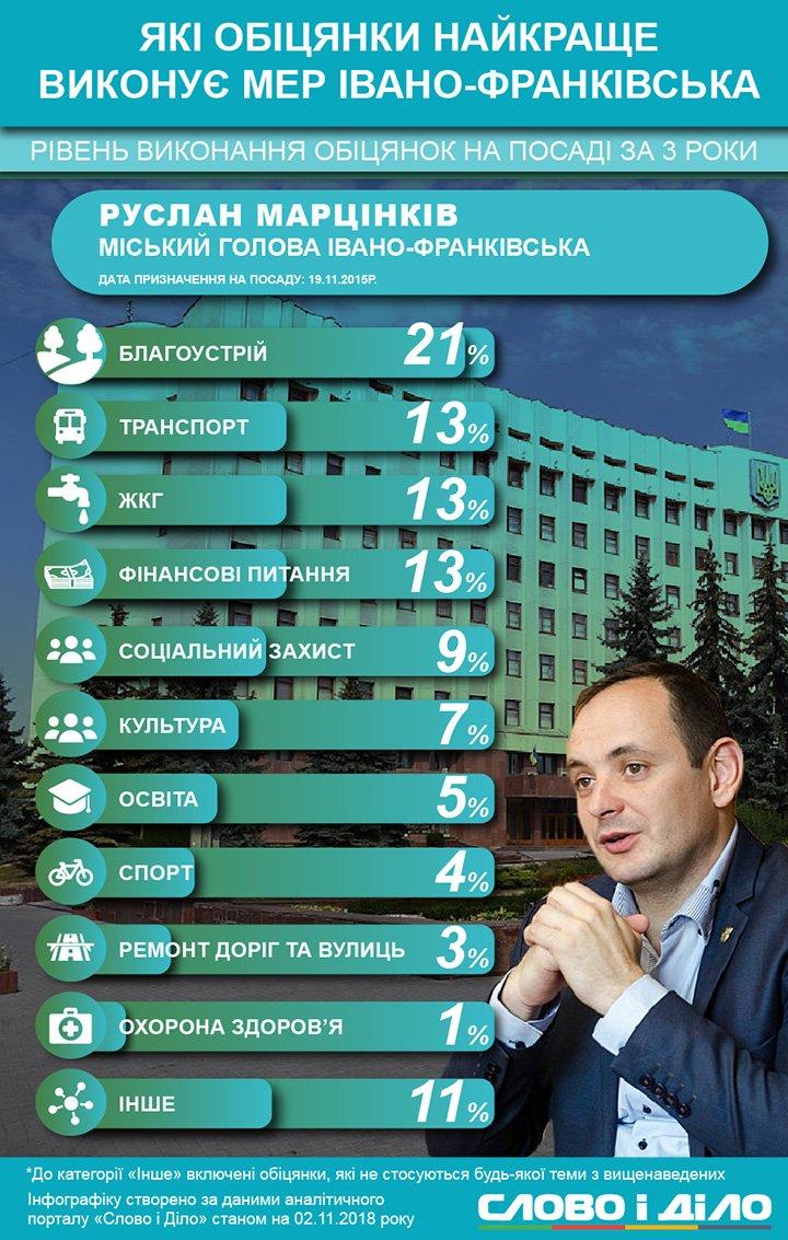 Мер Івано-Франківська заповзявся відключити всіх споживачів від СТЕКу, відремонтувати ліфти та обіцяв звести міст на Пасічну.
