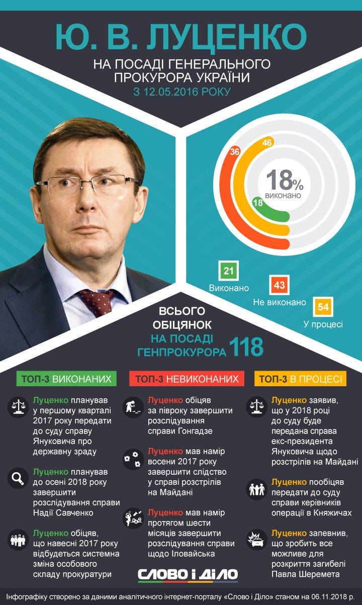 Луценко так и не закончил дела по расстрелам на Майдане, убийству Шеремета, а также расследования преступлений окружения Януковича.