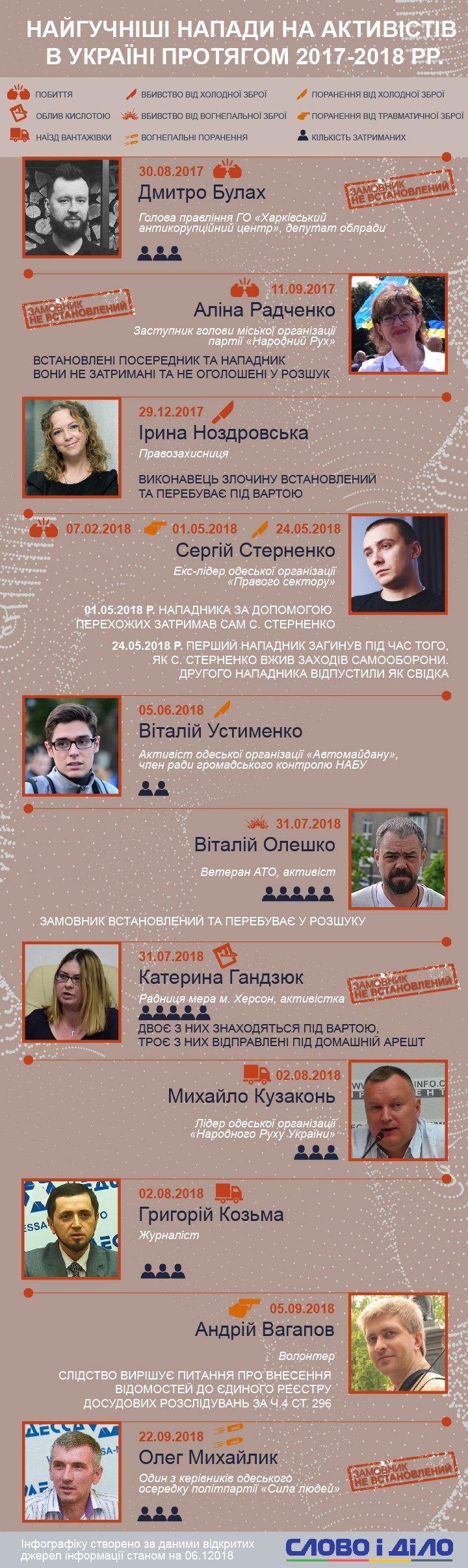 Слово і Діло сьогодні згадує найгучніші напади на активістів в Україні за минулий і цей рік.