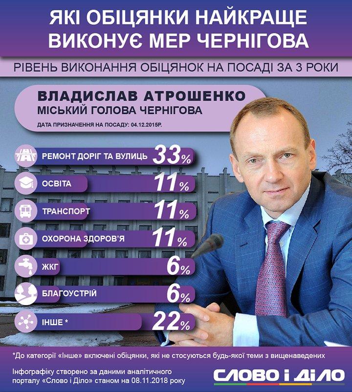 За три роки на посаді мера Чернігова Атрошенко оновив харчоблоки в дитсадках. Він обіцяв відремонтувати міський вокзал та підтримати футбольний клуб.