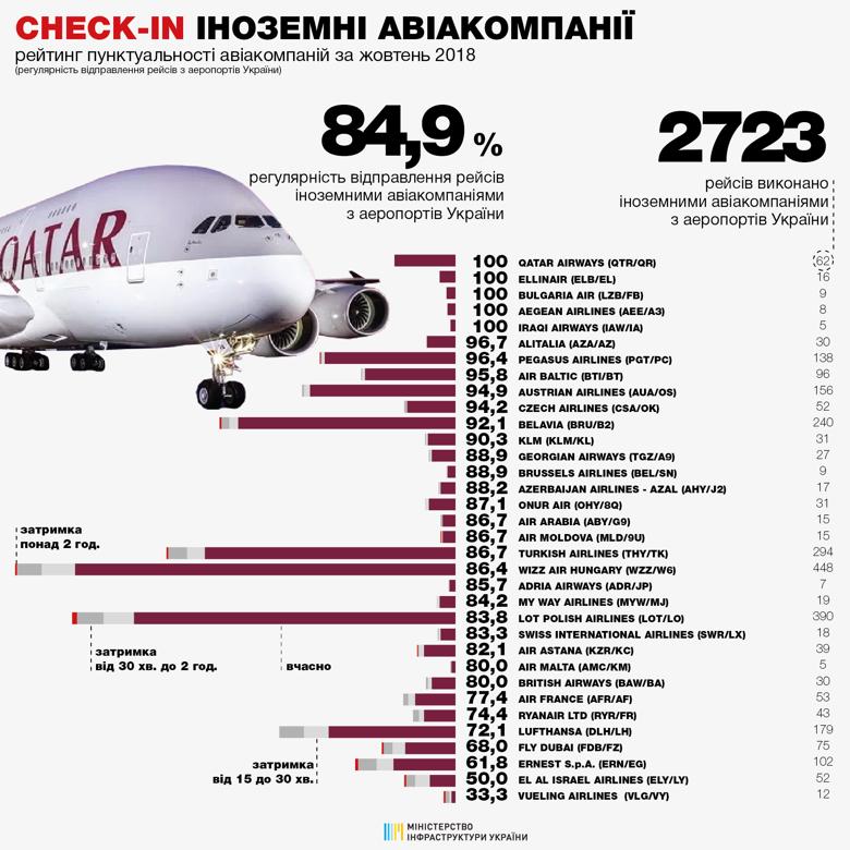 Міністерство інфраструктури України оприлюднило рейтинг регулярності здійснення авіаперевезень різними компаніями з українських аеропортів.