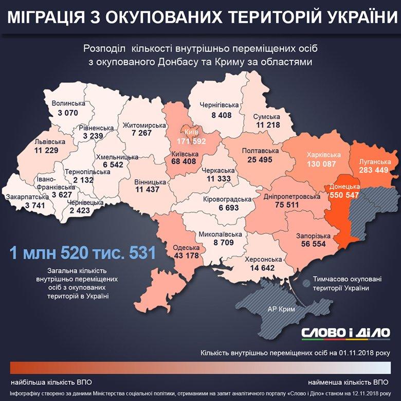 Кількість переселенців з окупованих територій збільшується в Україні. В листопаді з Добнбасу перебралися 1 тисяча 850 осіб.