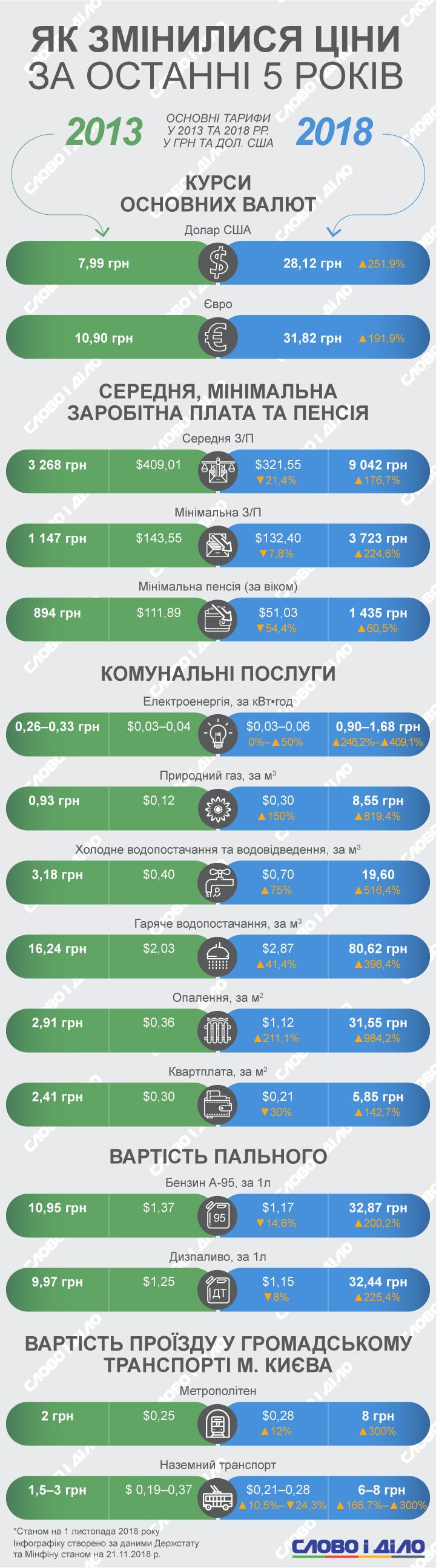 Слово і Діло пропонує подивитись, як в Україні за п'ять років змінилися ціни, зарплата та курс валют.