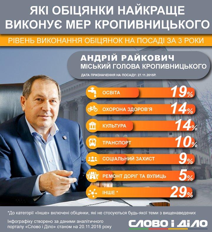 Мер Кропивницького Райкович відкрив інсультний центр і збирається будувати житло коштом міського бюджету.