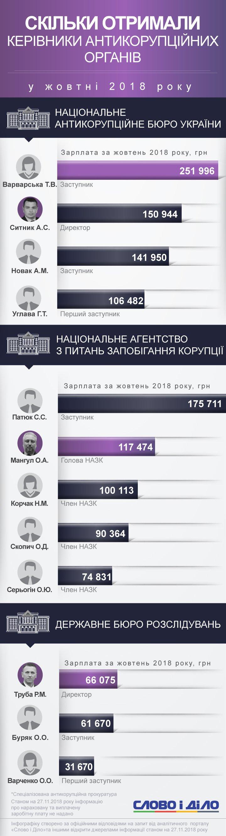 Среди антикоррупционеров больше всего заработала заместитель главы НАБУ Варварская – почти 252 тысячи гривен.