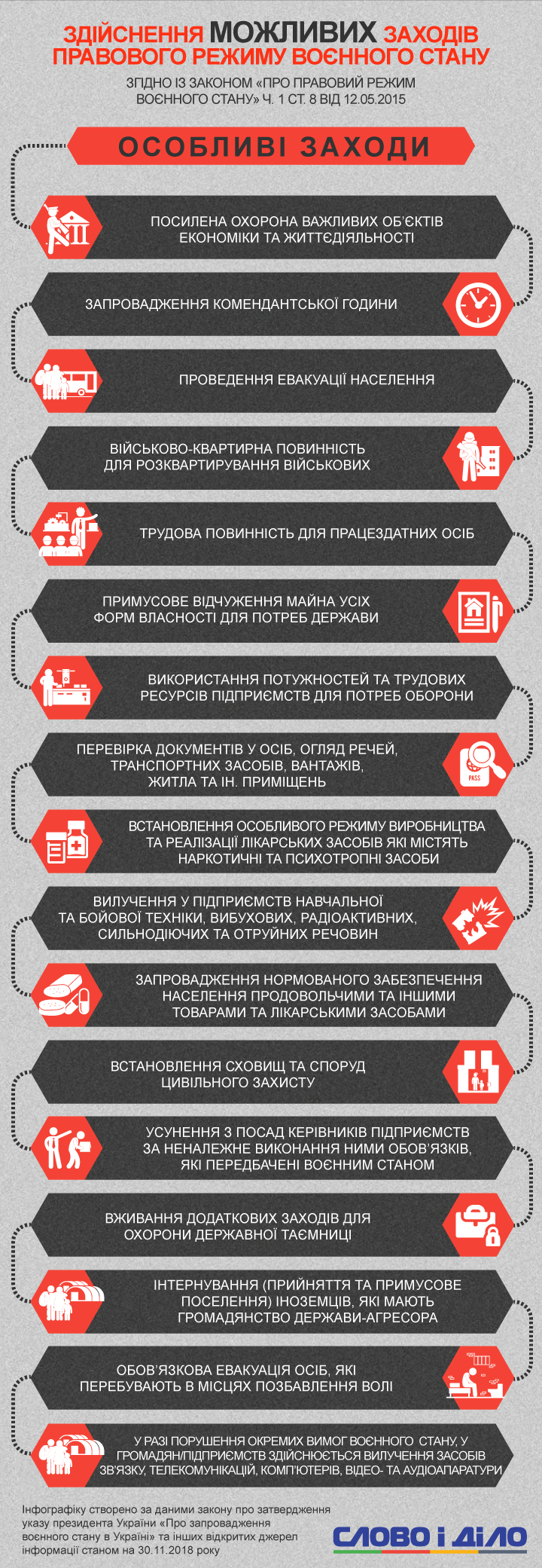 Воєнний стан діє в десяти областях України до 26 грудня. Поки жодні права та свободи українців не обмежували.