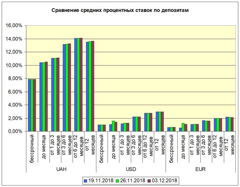 Средние ставки по банковским вкладам по итогам прошлой недели для гривни выросли, вклады в долларах и евро опустили свою доходность.