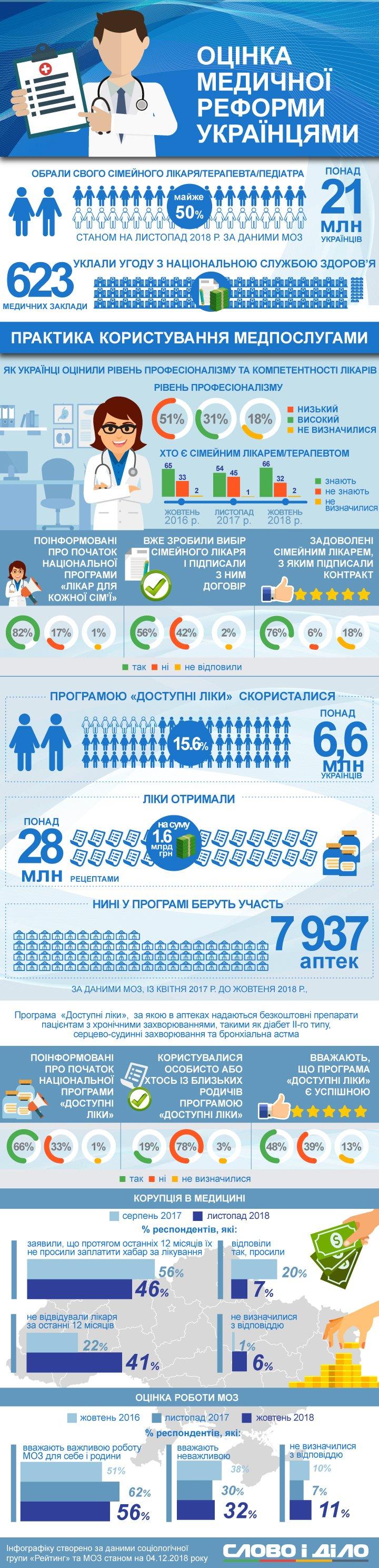 Зраду чи перемогу принесла українцям медична реформа, спробували з'ясувати соціологи. Але наші люди, здається, ще остаточно не розібралися.