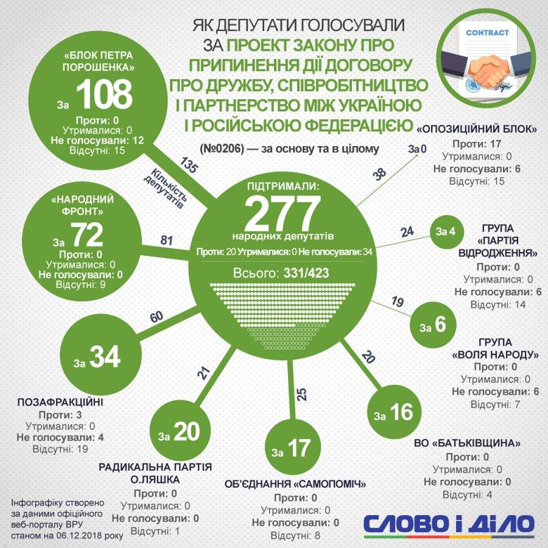 Договір про дружбу між Україною та Росією припинить дію з 1 квітня 2019 року. Хто в Раді підтримав це рішення – на інфографіці.