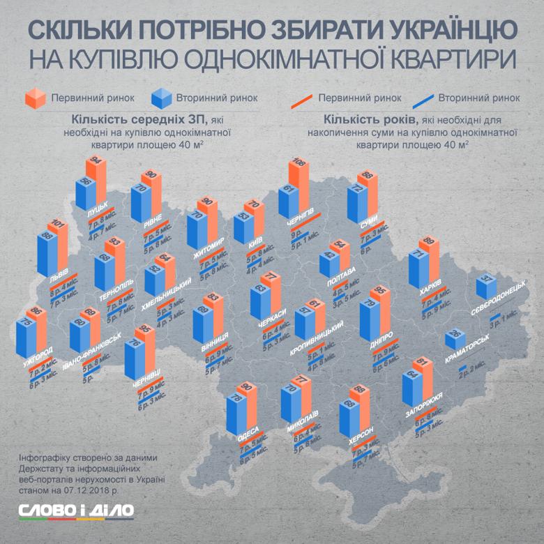Чтобы купить новую квартиру в Киеве придется копить почти 6 лет, а быстрее всего можно приобрести жилье в Северодонецке. Но только на вторичном рынке.