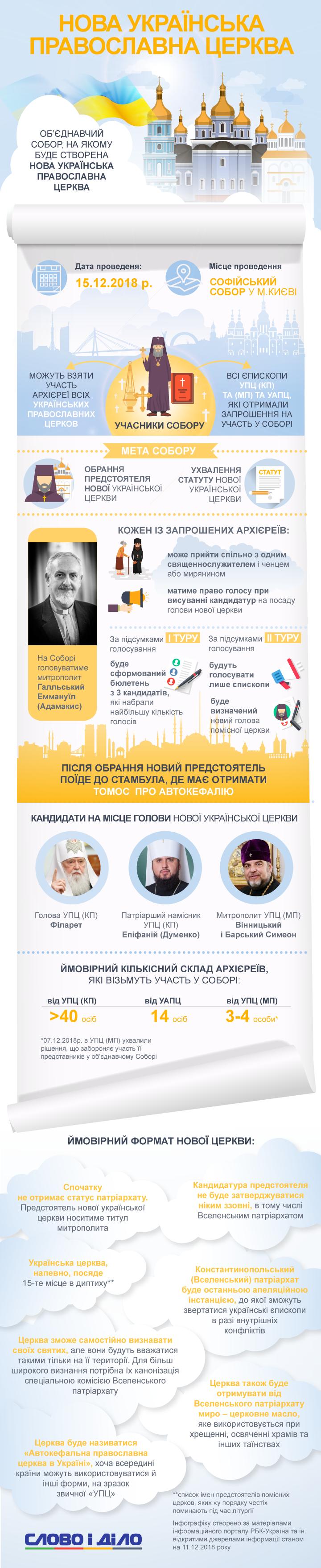 15 декабря на Объединительном соборе будет избран глава новой украинской церкви, который поедет в Стамбул получать томос.