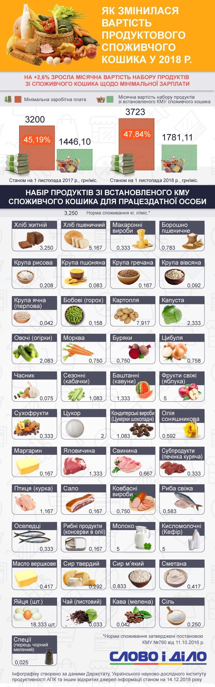 Продукты из потребительской корзины украинцам в этом году обходятся в 1,8 тысячи гривен. Это почти половина минимальной зарплаты.