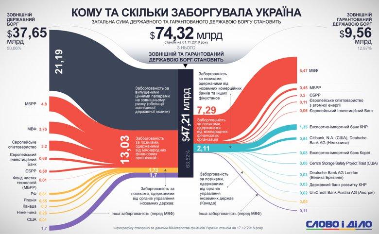 Внешний долг Украины составляет более 47 миллиардов долларов, из которых более 6 миллиардов украинцы задолжали МВФ.