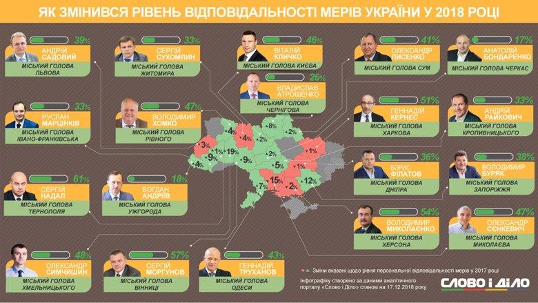 Садовый дал больше всех обещаний, Надал выполнил более 60 процентов своих обязательств, а ощутимее всего упал рейтинг ответственности Сенкевича.