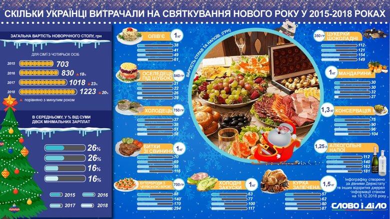Накрыть новогодний стол в этом году украинцам обойдется в 1,2 тысячи гривен – два салата, мясо, бутерброды с икрой, алкоголь и конфеты.