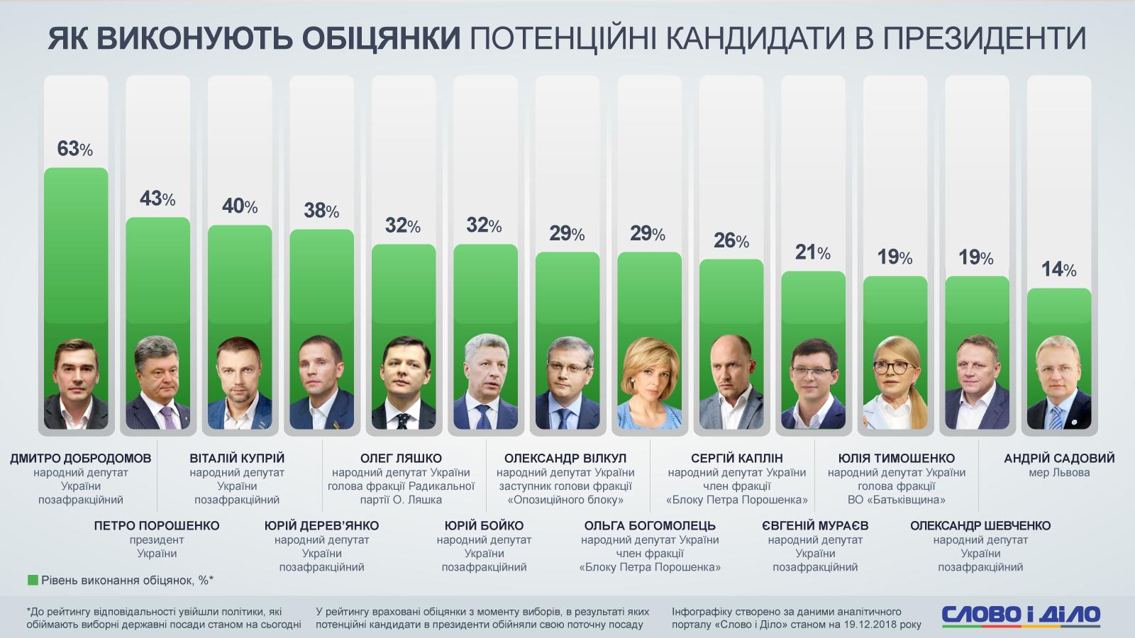 рейтинги кандидатів в президенты 2019 букмекеры
