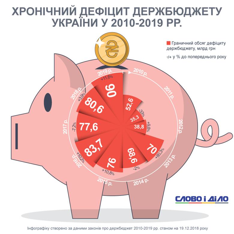 Найбільше дефіцит бюджету збільшився в 2013 році, а максимально скоротився в 2011-му. Що чекає українців у 2019-му?