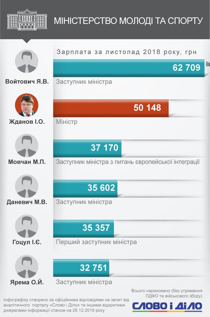 Самая высокая зарплата не у министра, а у замглавы Министерства экономического развития Нефьодова – 211,6 тысячи гривен.