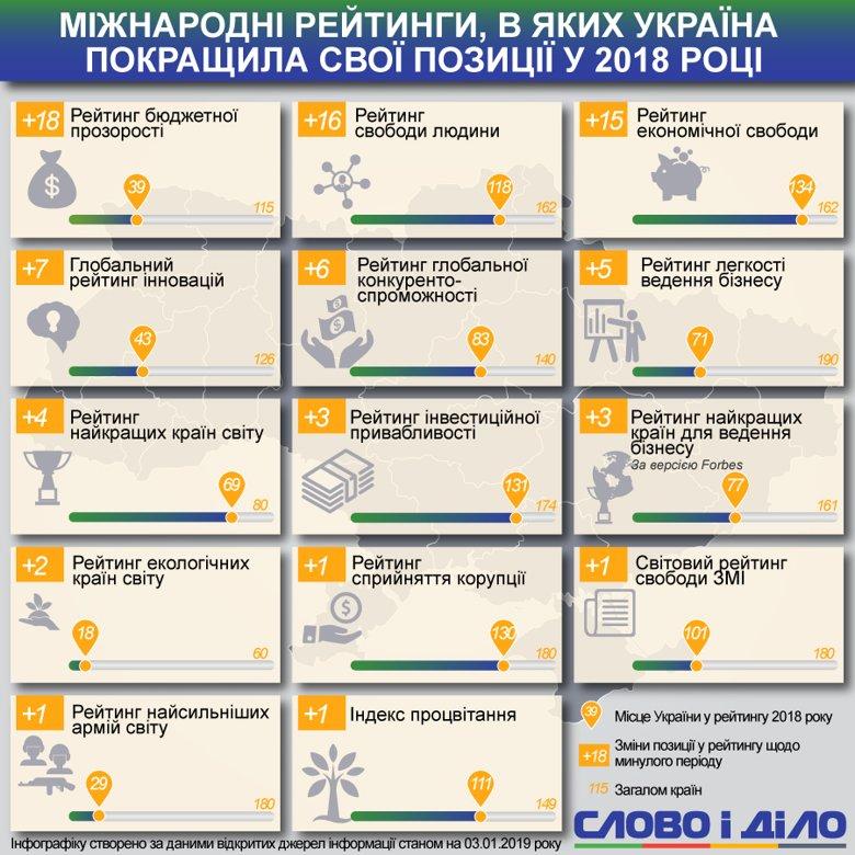 Найбільший прорив в України в рейтингу відкритості бюджету – країна піднялася на 39-те місце зі 115.
