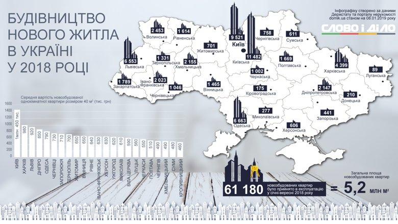 Найбільше нового житла минулого року здали в Київській області та столиці, а в Луганській області майже не будують.