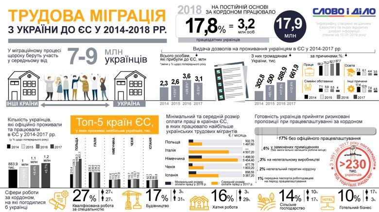 Около 9 миллионов украинцев периодически ездят на заработки за границу. Официально заробитчанами стало почти 18 процентов трудоспособного населения страны.