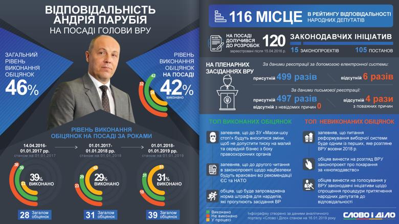 Андрей Парубий на посту спикера Рады выполнил 42 процента своих обещаний. Наиболее обязательным политик был в первый год на должности.